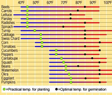 temps for planting crops diagram